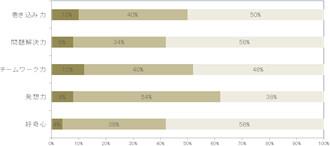 参加者の9割が、「問題解決力やチームワーク力をつけた」と実感
