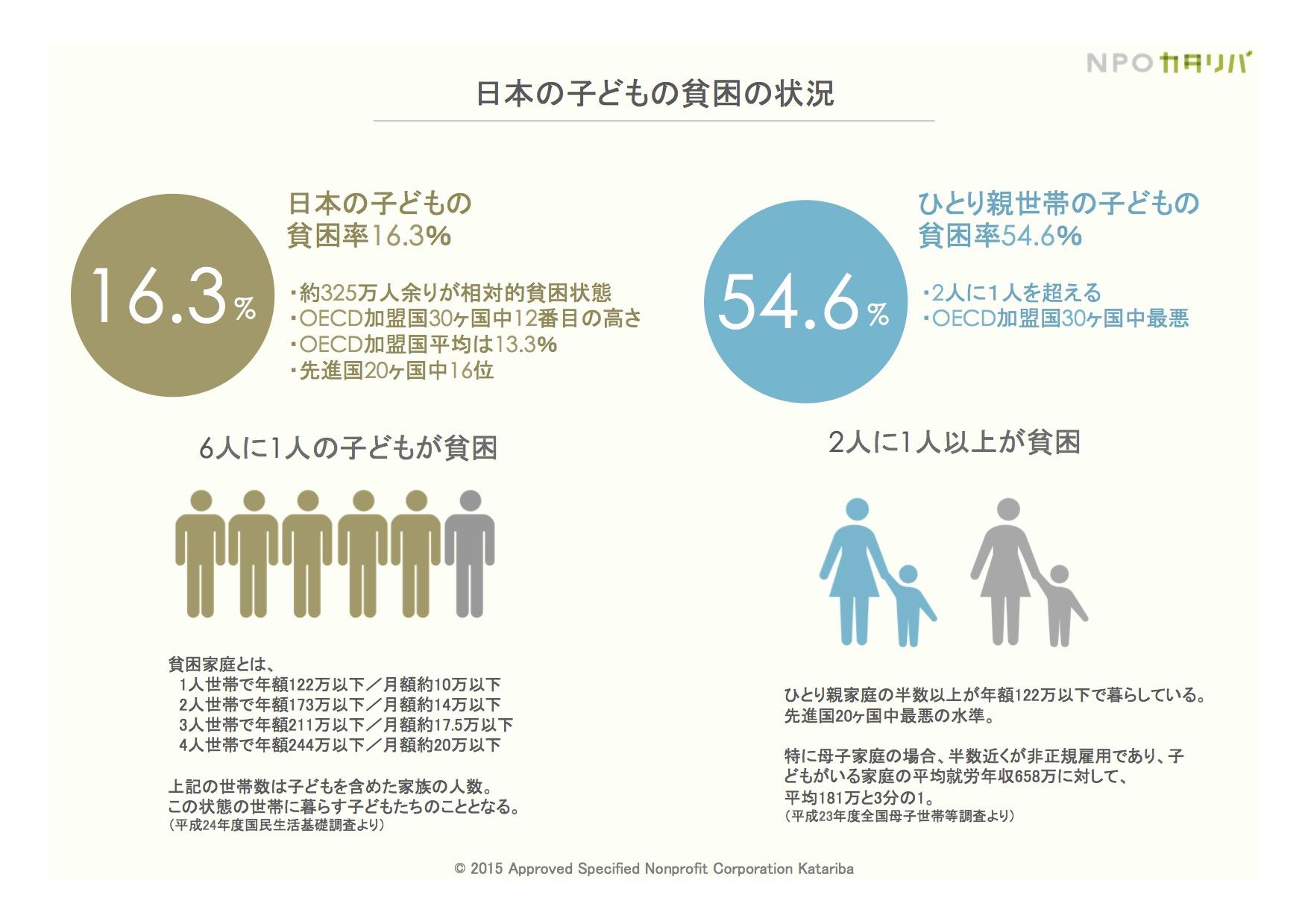 「子どもの貧困」という重い課題