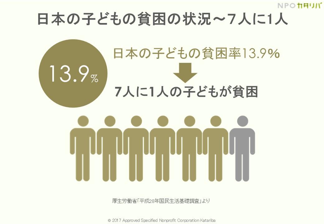 7人に1人は「子どもの貧困」状態